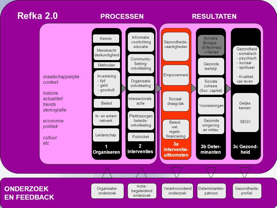 Refka 2.0 PROCESSEN RESULTATEN
