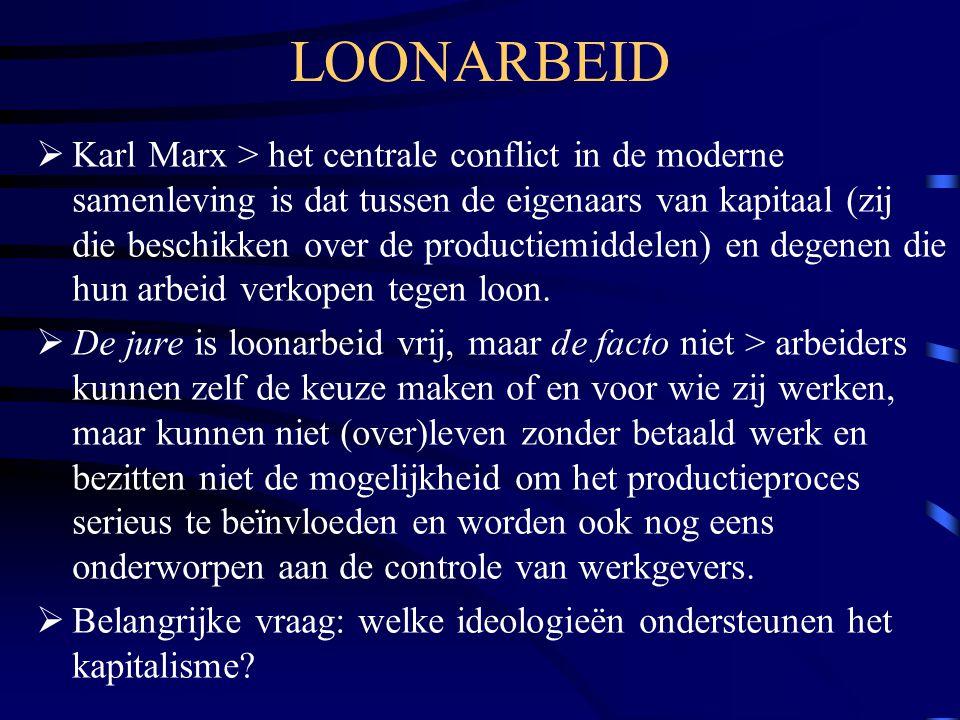 LOONARBEID