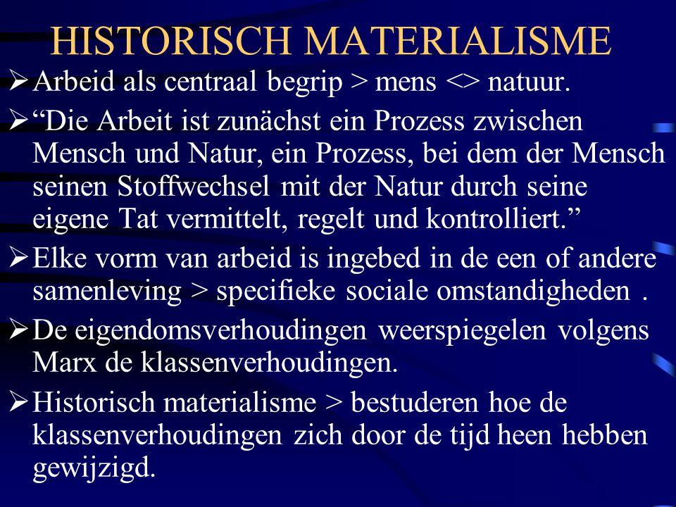 HISTORISCH MATERIALISME
