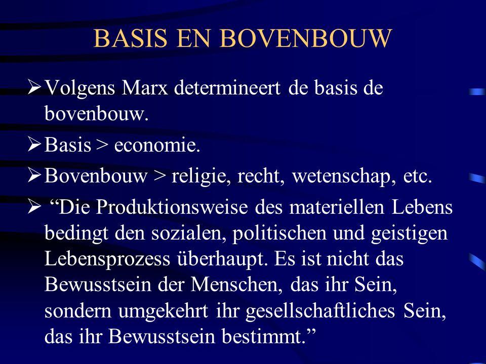 BASIS EN BOVENBOUW Volgens Marx determineert de basis de bovenbouw.
