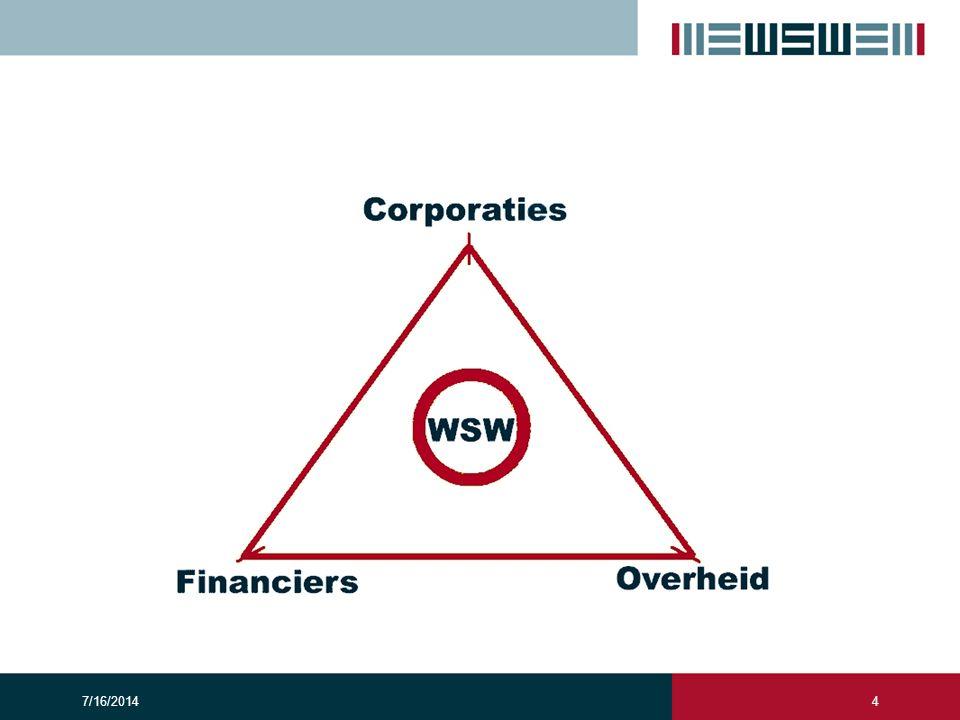 Deze figuur beschrijft de driehoek waarin het WSW zich bevindt