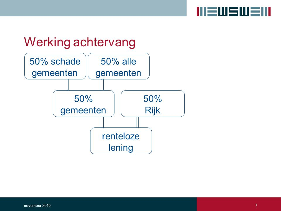 Werking achtervang 50% schade gemeenten 50% alle gemeenten