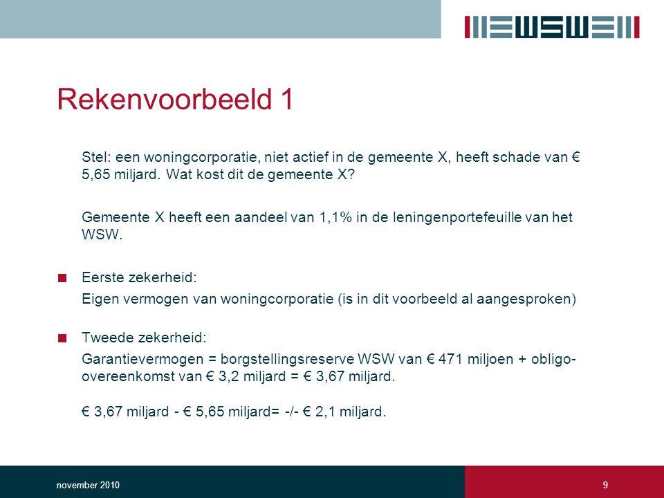 Rekenvoorbeeld 1 Stel: een woningcorporatie, niet actief in de gemeente X, heeft schade van € 5,65 miljard. Wat kost dit de gemeente X