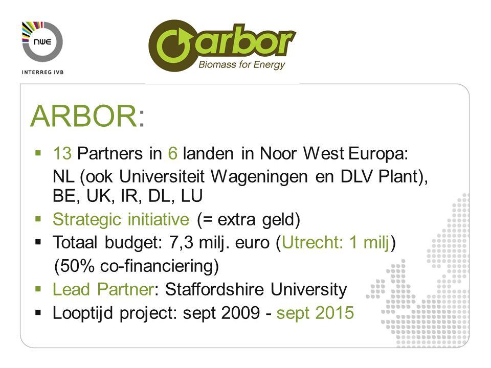 ARBOR: 13 Partners in 6 landen in Noor West Europa: