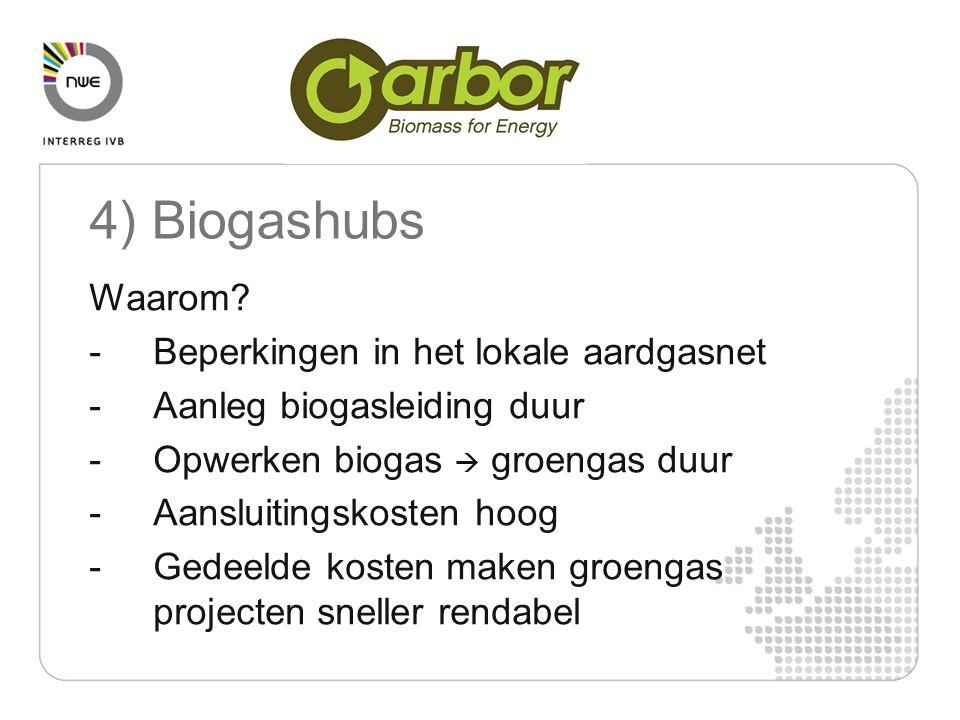 4) Biogashubs Waarom Beperkingen in het lokale aardgasnet