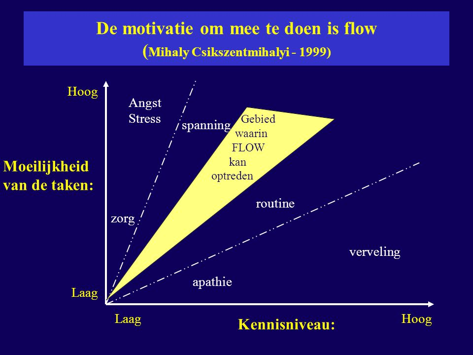 De motivatie om mee te doen is flow (Mihaly Csikszentmihalyi - 1999)