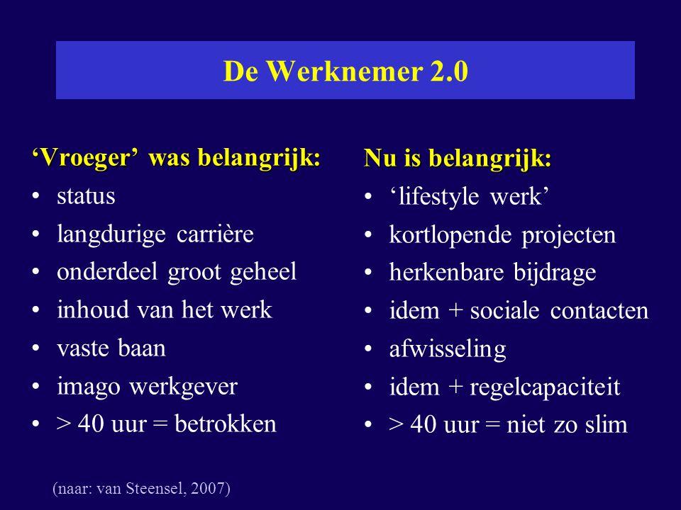De Werknemer 2.0 'Vroeger' was belangrijk: Nu is belangrijk: status