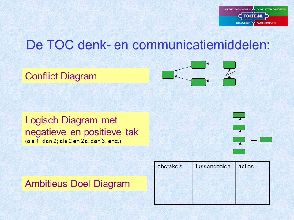 De TOC denk- en communicatiemiddelen: