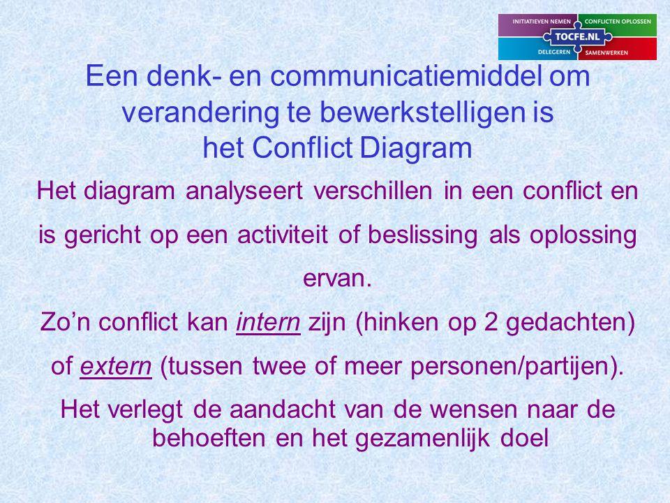 Een denk- en communicatiemiddel om verandering te bewerkstelligen is het Conflict Diagram