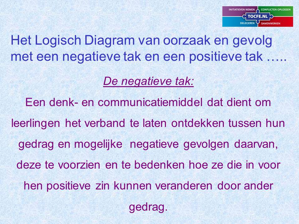 Toc for education nederland toc theory of constraints ppt download - Hoe een vierkante salon te voorzien ...