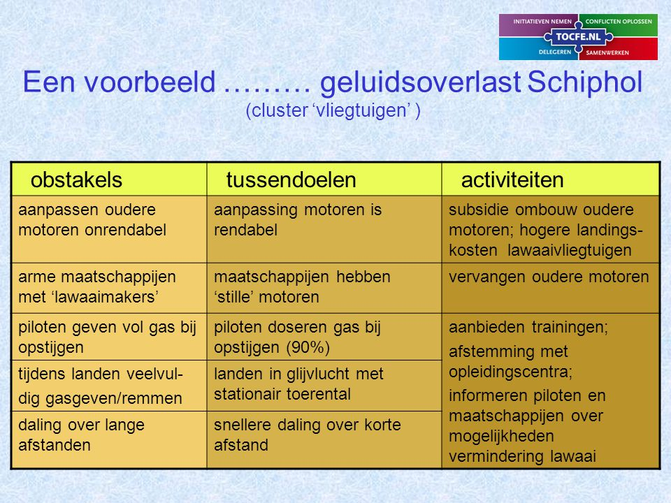 Een voorbeeld ……… geluidsoverlast Schiphol (cluster 'vliegtuigen' )