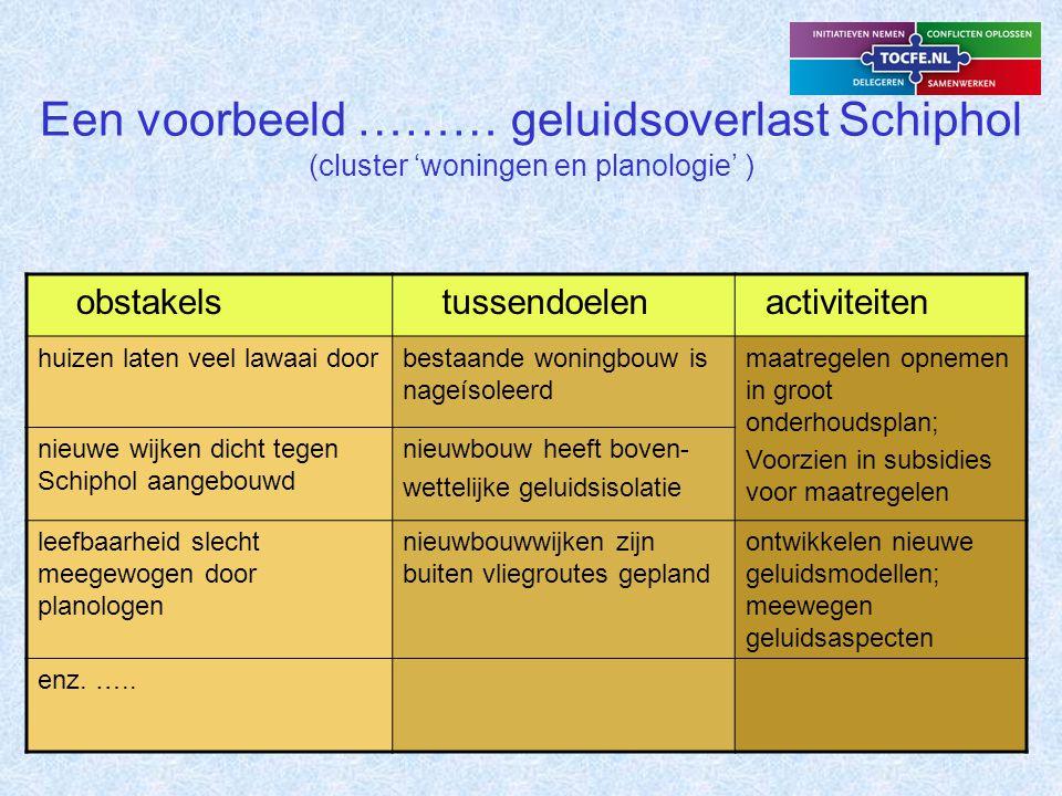 Een voorbeeld ……… geluidsoverlast Schiphol (cluster 'woningen en planologie' )