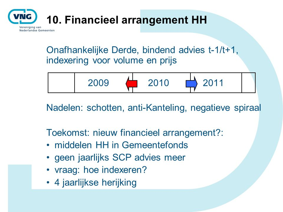 10. Financieel arrangement HH