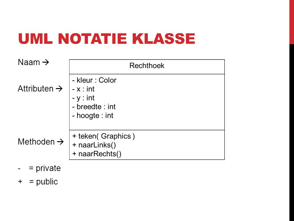 UML notatie klasse Naam  Attributen  Methoden  = private + = public