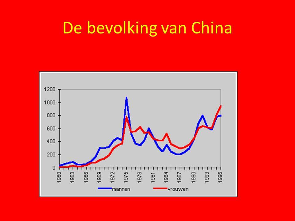 De bevolking van China