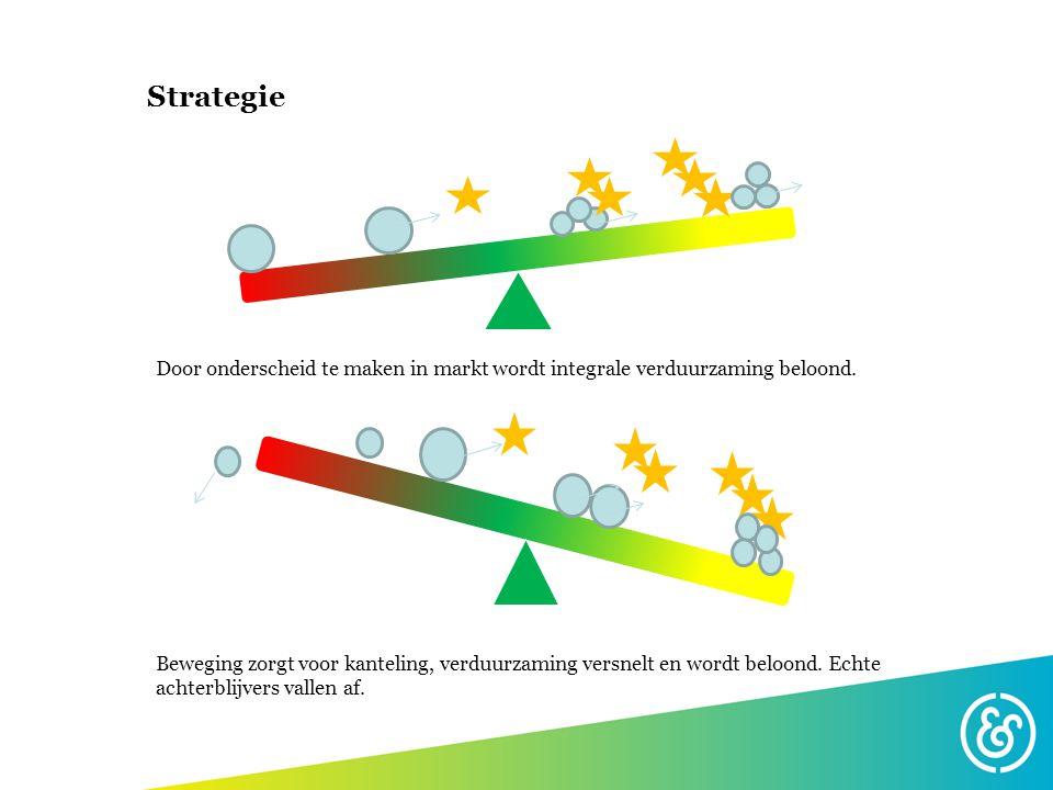 Strategie Door onderscheid te maken in markt wordt integrale verduurzaming beloond.