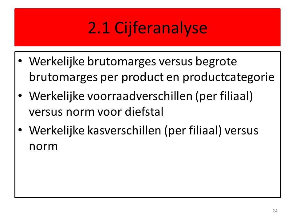 2.1 Cijferanalyse Werkelijke brutomarges versus begrote brutomarges per product en productcategorie.