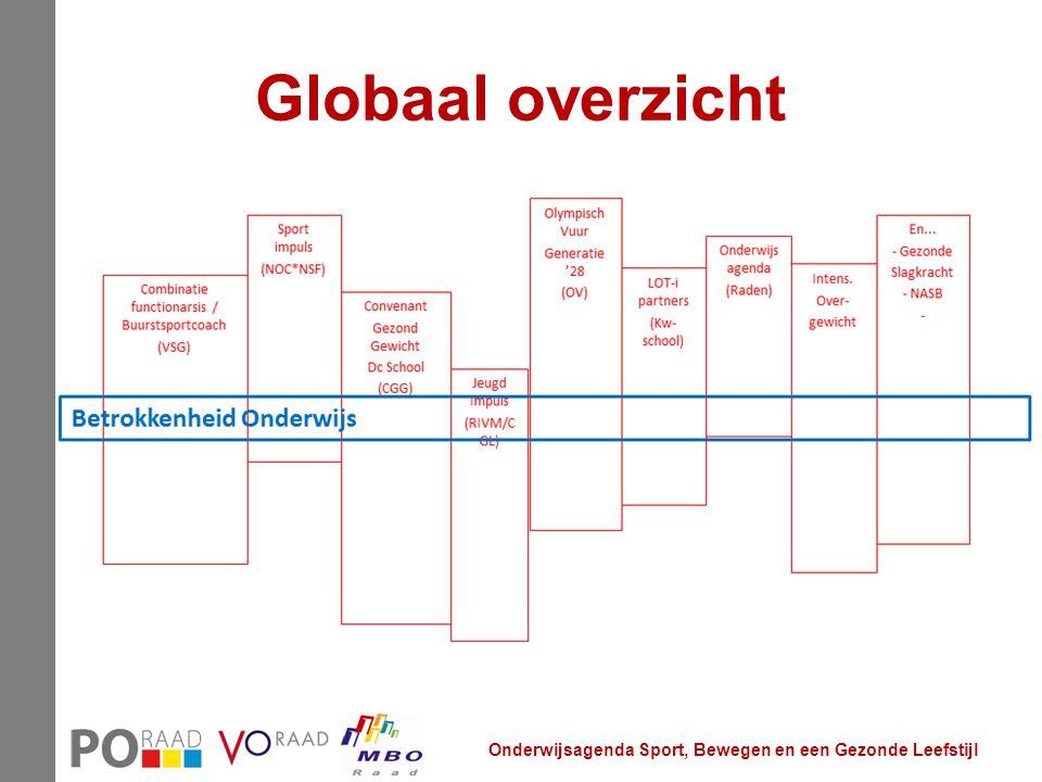 Globaal overzicht Jan presenteert deze slide