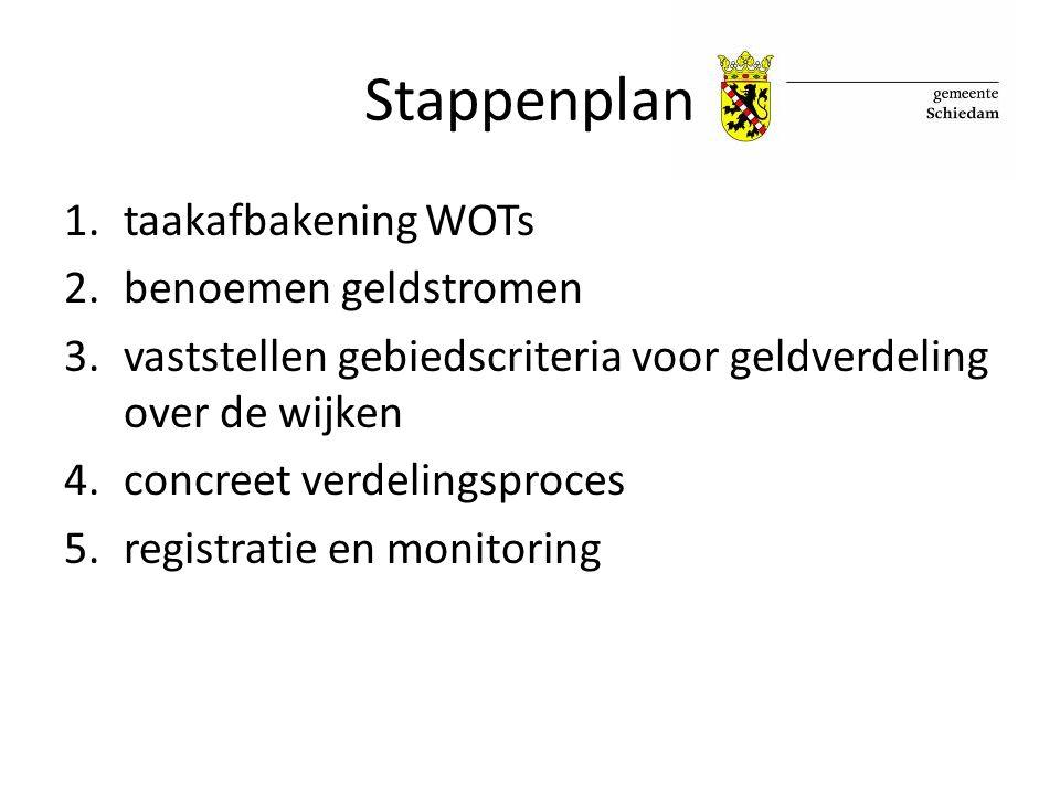 Stappenplan taakafbakening WOTs benoemen geldstromen