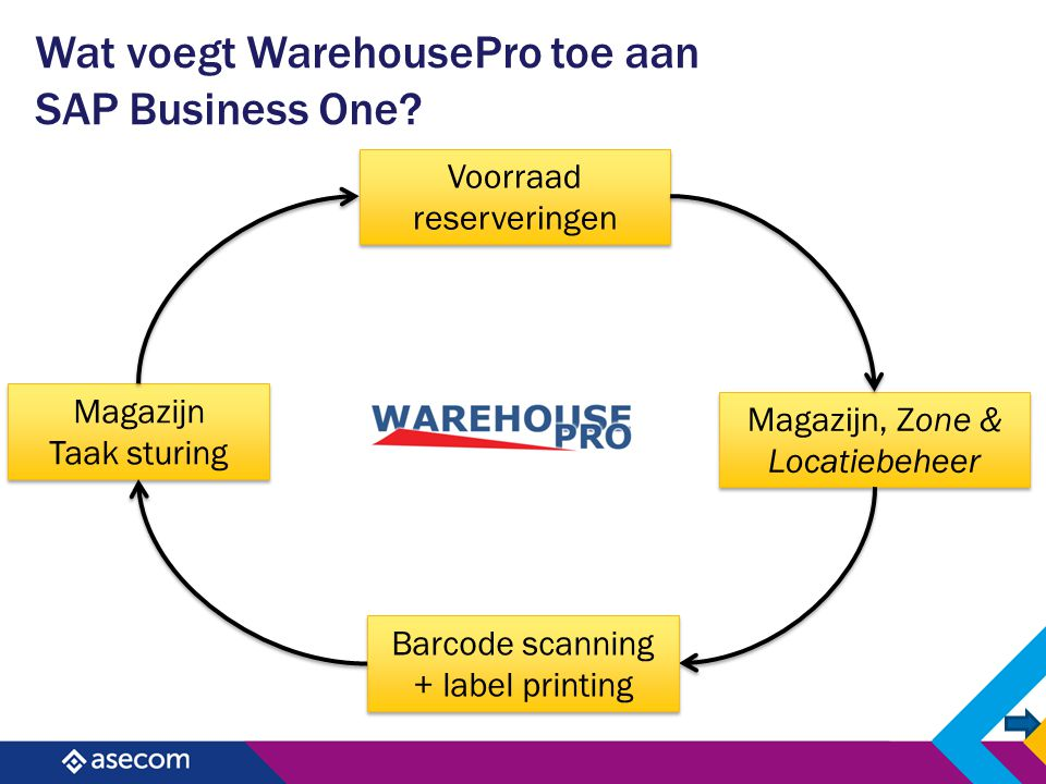 Wat voegt WarehousePro toe aan SAP Business One