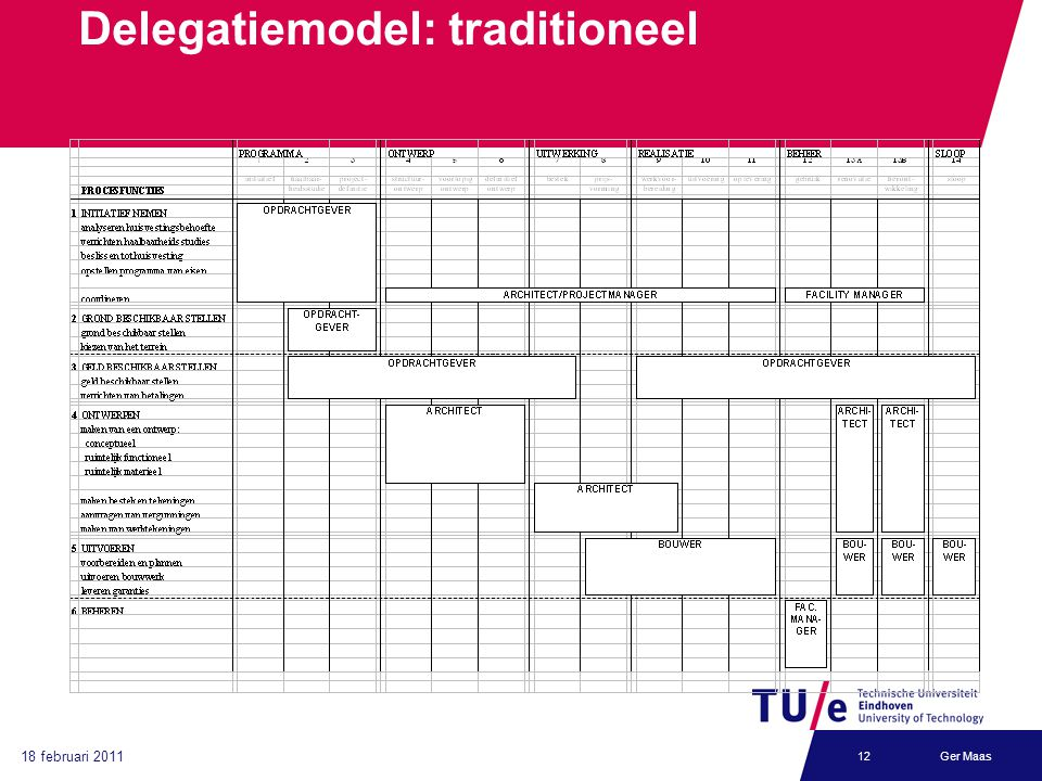 Delegatiemodel: traditioneel