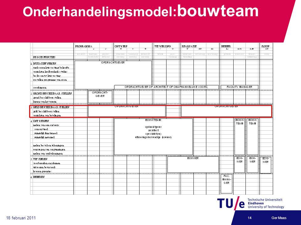 Onderhandelingsmodel:bouwteam