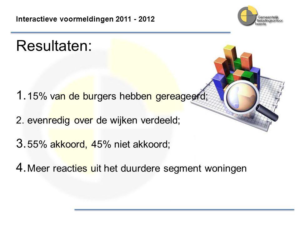 Resultaten: 15% van de burgers hebben gereageerd;