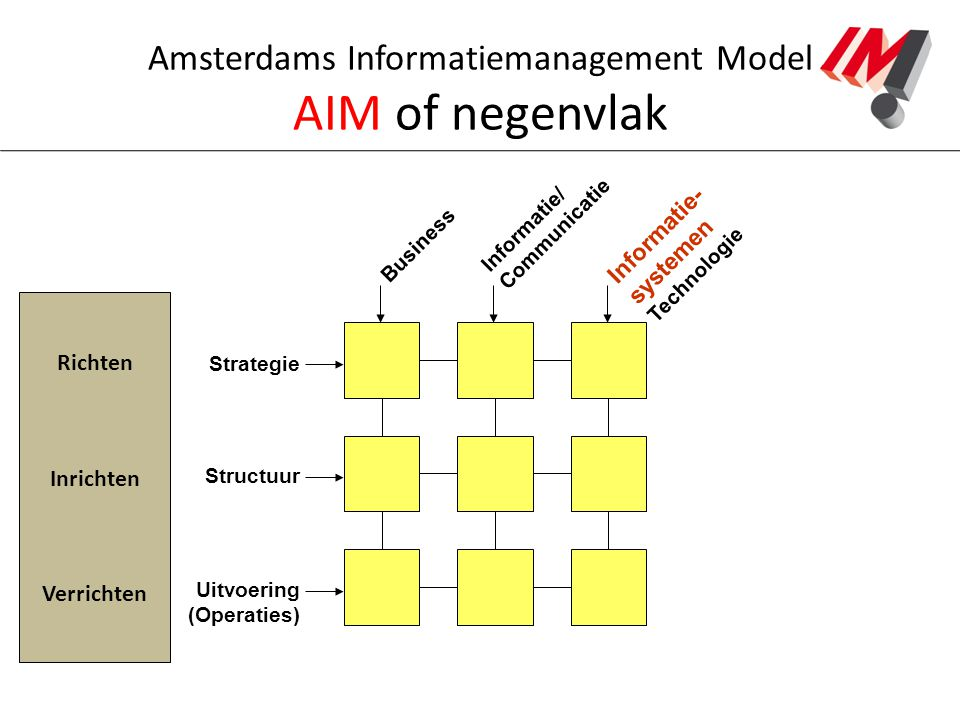 Amsterdams Informatiemanagement Model AIM of negenvlak