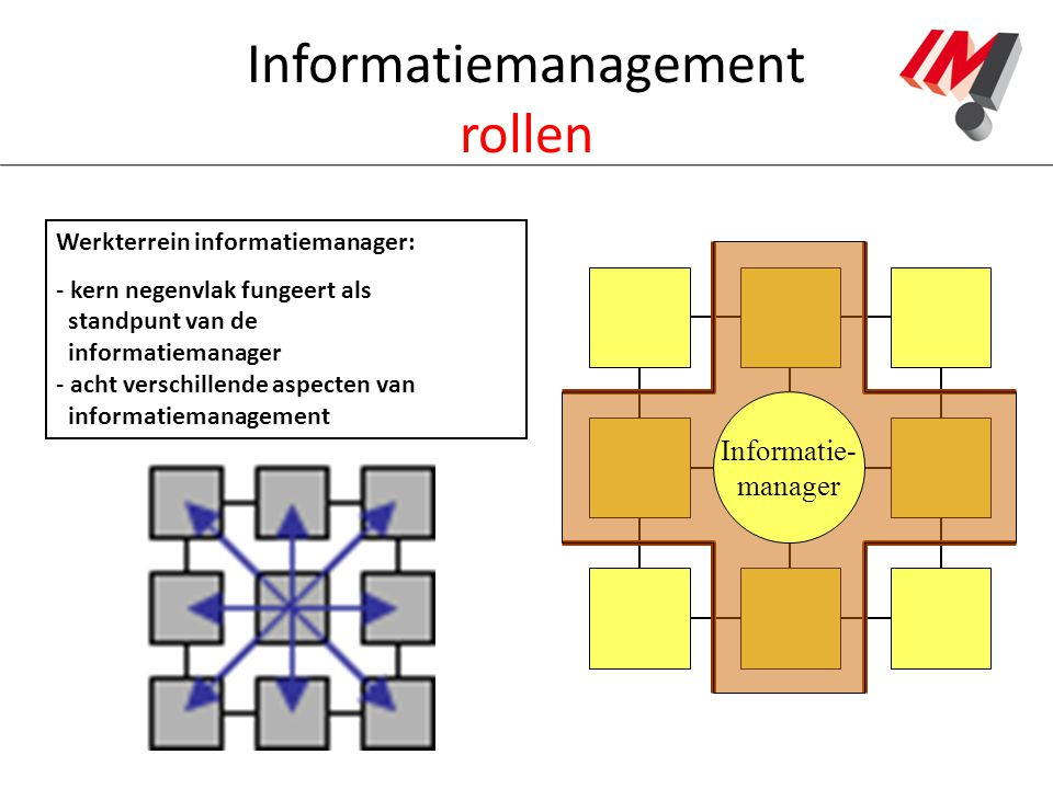 Informatiemanagement rollen