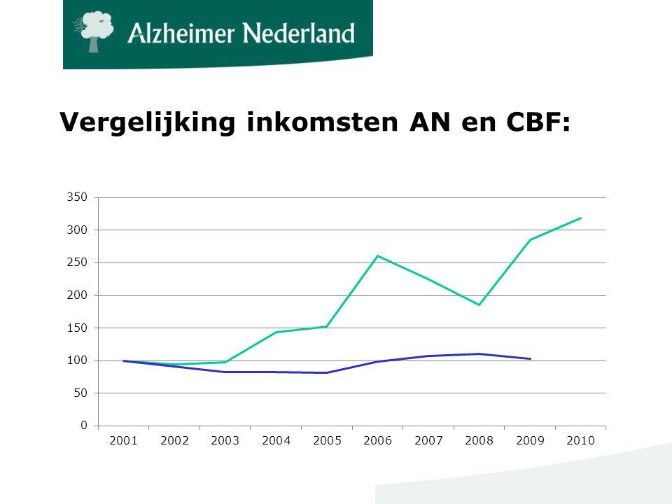 Vergelijking inkomsten AN en CBF: