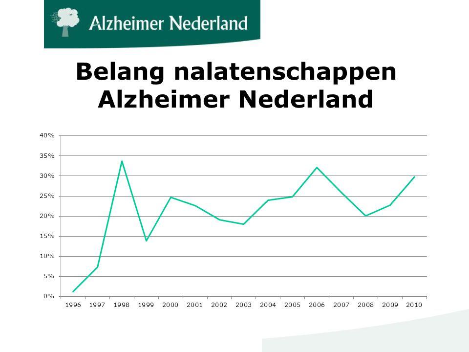 Belang nalatenschappen Alzheimer Nederland