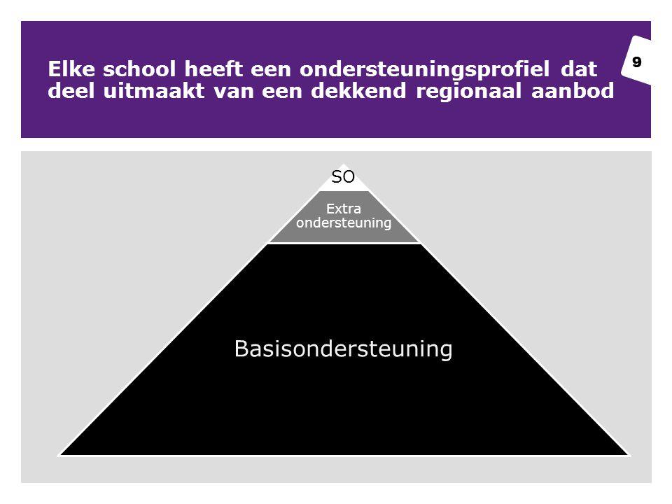 Elke school heeft een ondersteuningsprofiel dat deel uitmaakt van een dekkend regionaal aanbod