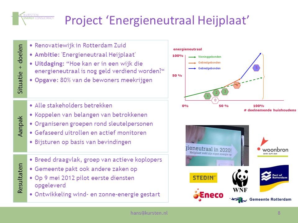 Project 'Sunport Blijdorp'