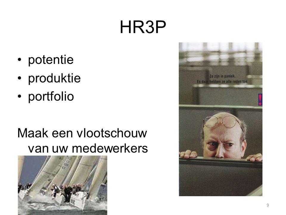 HR3P potentie produktie portfolio