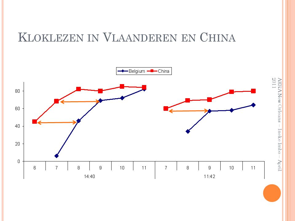 Kloklezen in Vlaanderen en China