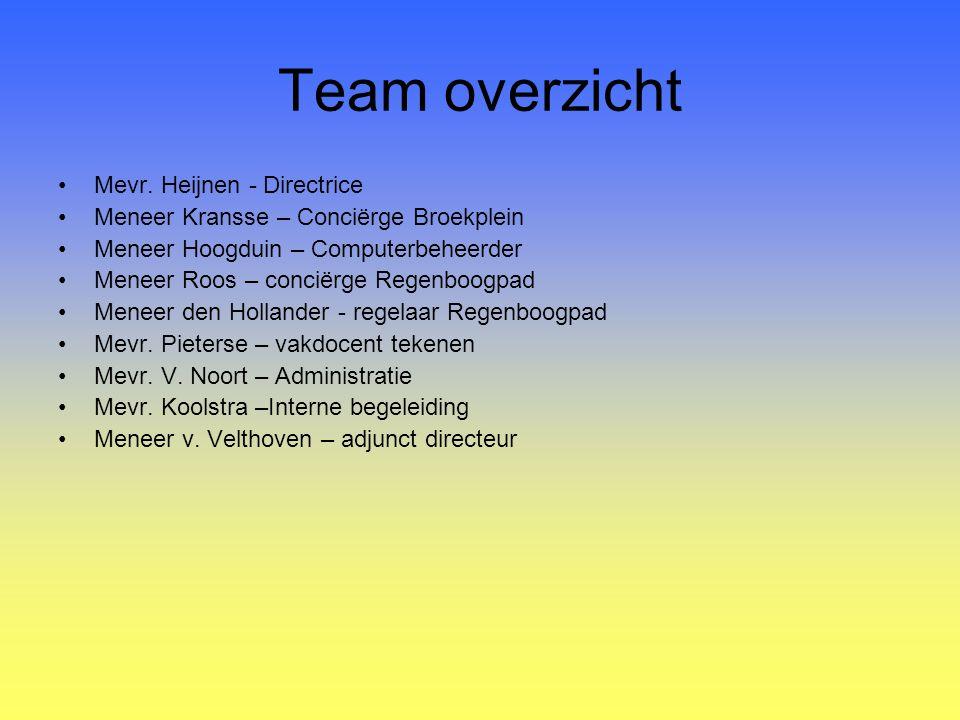 Team overzicht Mevr. Heijnen - Directrice