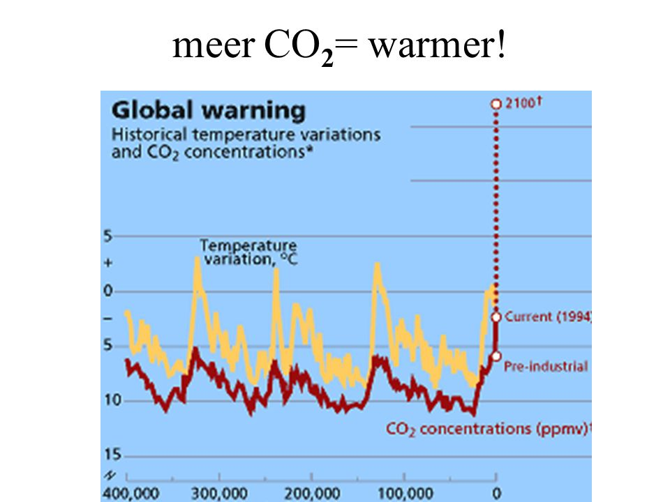 meer CO2= warmer!