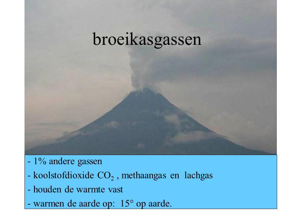 broeikasgassen 1% andere gassen