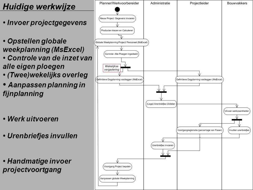 • Aanpassen planning in fijnplanning