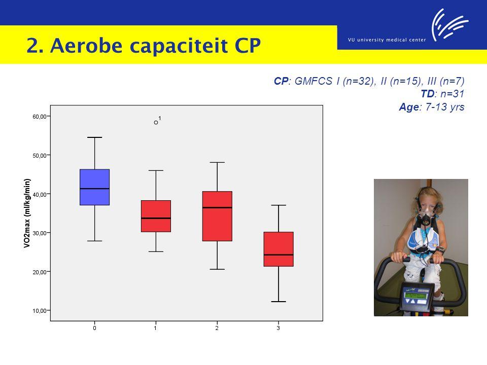2. Aerobe capaciteit CP CP: GMFCS I (n=32), II (n=15), III (n=7)