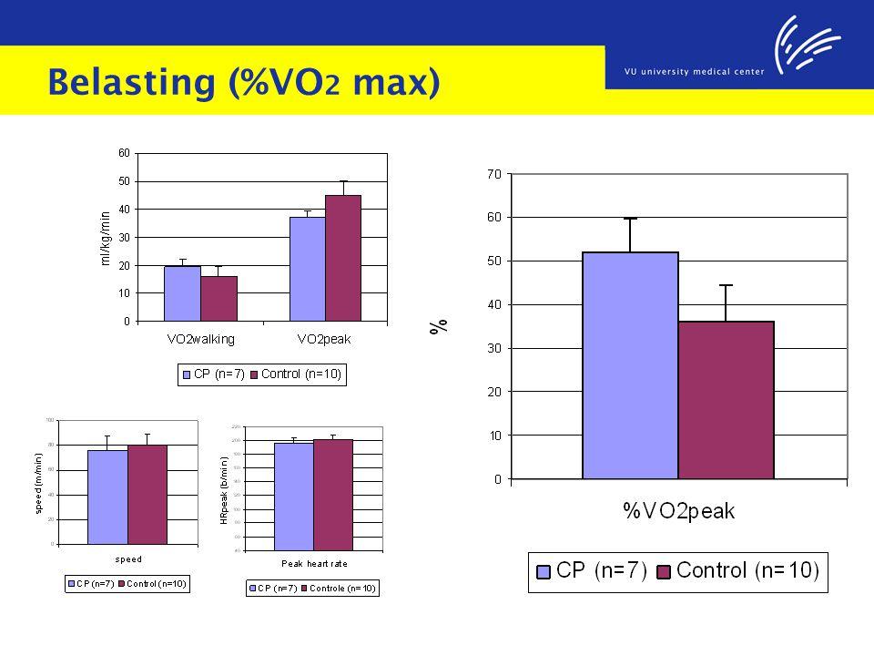 Belasting (%VO2 max)