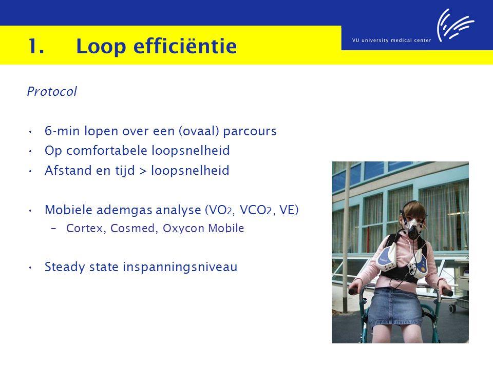 1. Loop efficiëntie Protocol 6-min lopen over een (ovaal) parcours