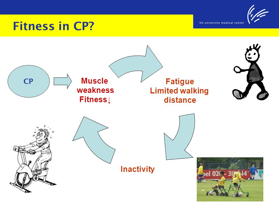 Fitness in CP CP