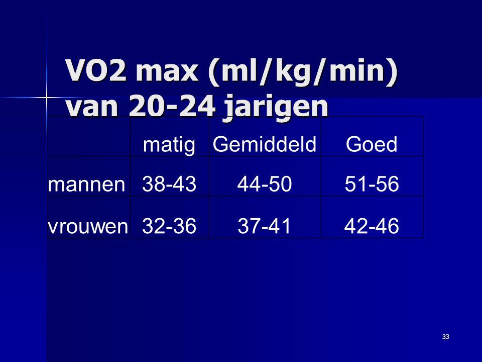 VO2 max (ml/kg/min) van 20-24 jarigen