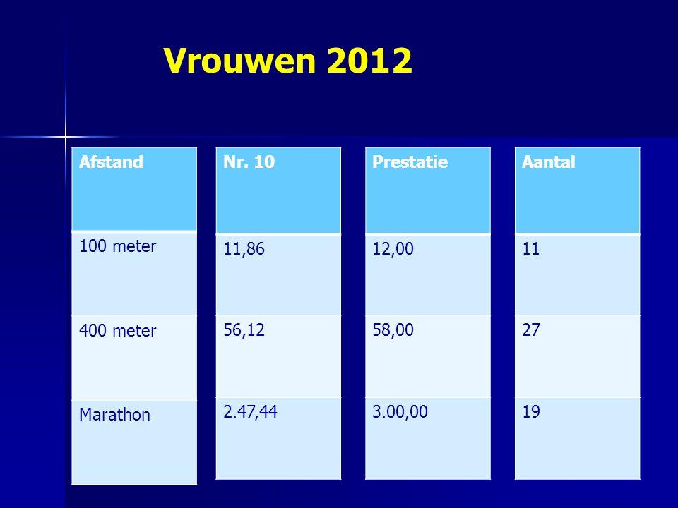 Vrouwen 2012 Afstand 100 meter 400 meter Marathon Nr. 10 11,86 56,12