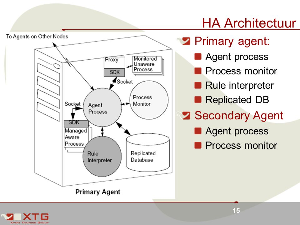 HA Architectuur Primary agent: Secondary Agent Agent process