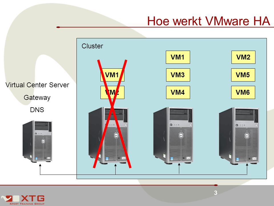 Hoe werkt VMware HA Cluster VM1 VM2 VM1 VM3 VM5 Virtual Center Server