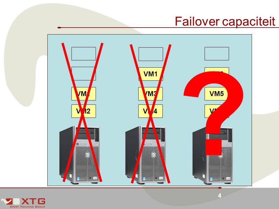 Failover capaciteit VM1 VM2 VM1 VM3 VM5 VM2 VM4 VM6