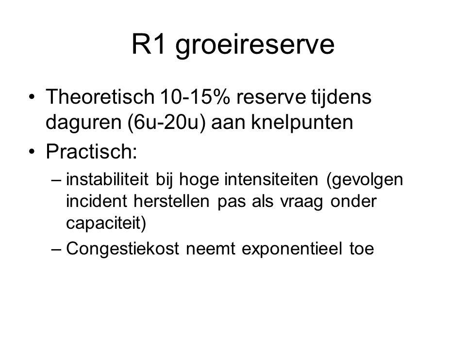 R1 groeireserve Theoretisch 10-15% reserve tijdens daguren (6u-20u) aan knelpunten. Practisch: