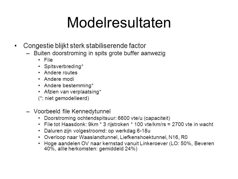 Modelresultaten Congestie blijkt sterk stabiliserende factor